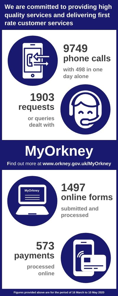 Customer Service and MyOrkney Infographic