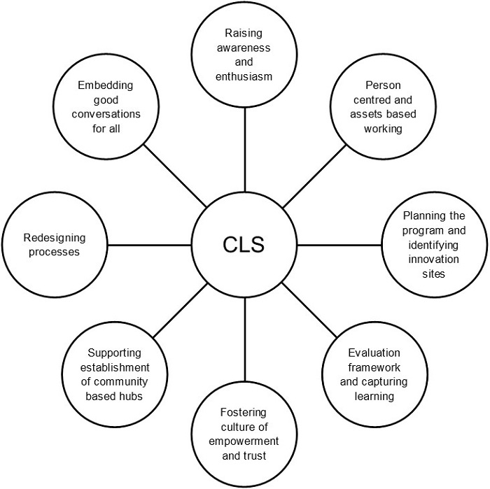 Community Led Support (CLS) diagram.