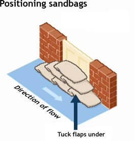Flood Diagram 1 - Positioning Sandbags