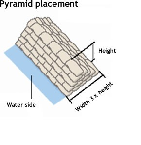 Flood Diagram 2 - Pyramid Placement