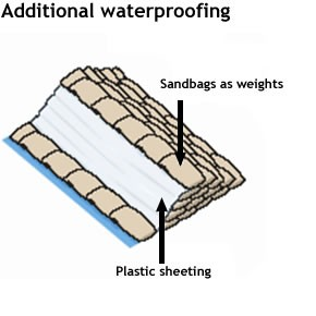 Flood Diagram 3 - Additional Waterproofing