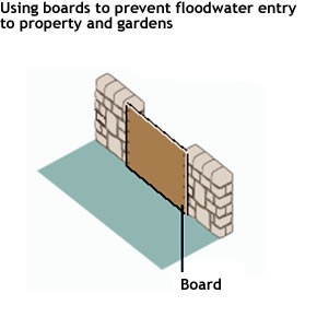 Flood Diagram 6 - Gate Boarding
